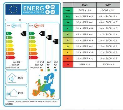 Etykieta efektywności energetycznej w urządzeniach klimatyzacyjnych