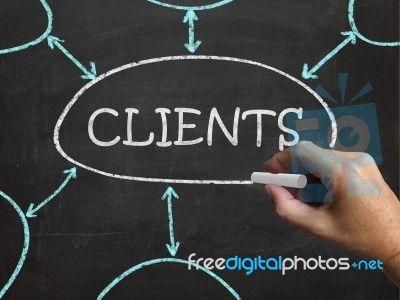 Profilowanie Klienta