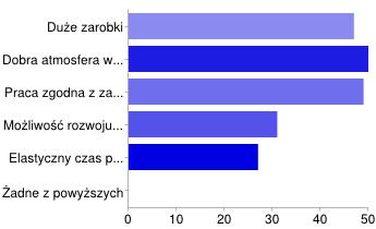 Motywacje Polaków przy wyborze pracy