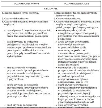 Egzamin maturalny z języka angielskiego
