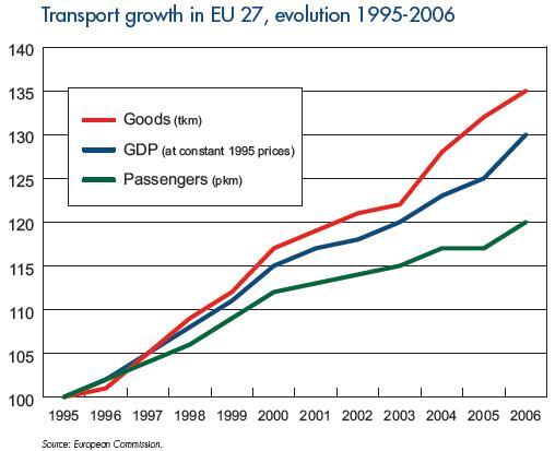 rozwój transportu w UE