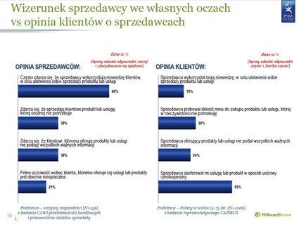 Oblicze sprzedaży w Polsce