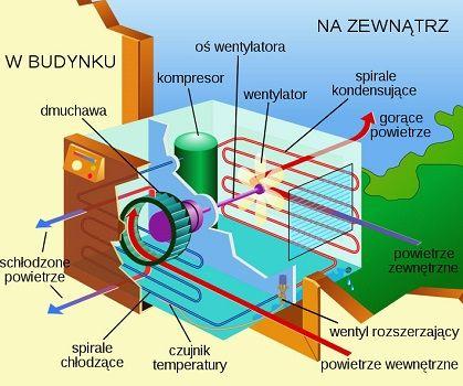 O klimatyzacji, jej działaniu, wadach i zaletach.
