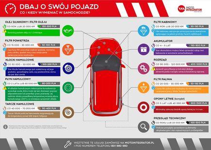 Eksploatacja samochodu - jak dbać o auto?